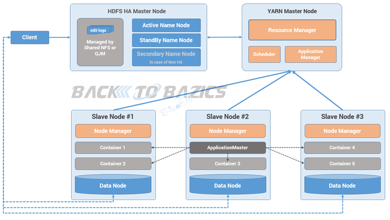 understanding hadoop2 architecture and it 39 s daemons
