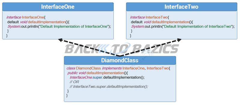 Java 8 Default Methods