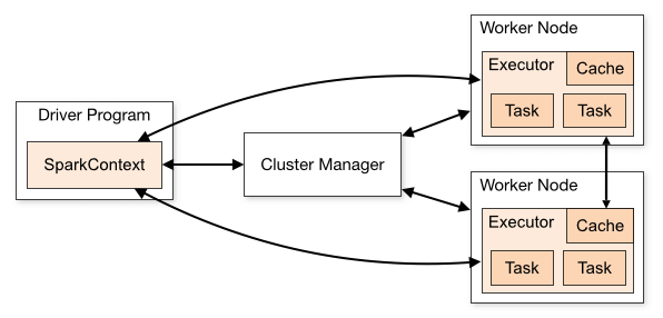Apache Spark Cluster Overview