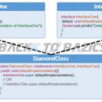 Java 8 Default Methods in Interface