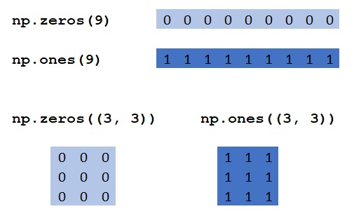 NumPy zeros() and ones() Methods