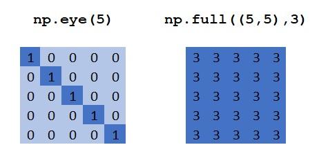 NumPy eye() and full() Methods