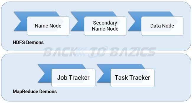 Hadoop 1.x Architecture Demons