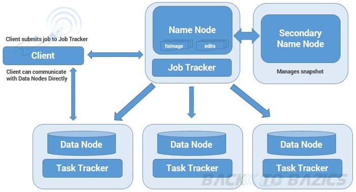 Hadoop 1.x Architecture in Detail