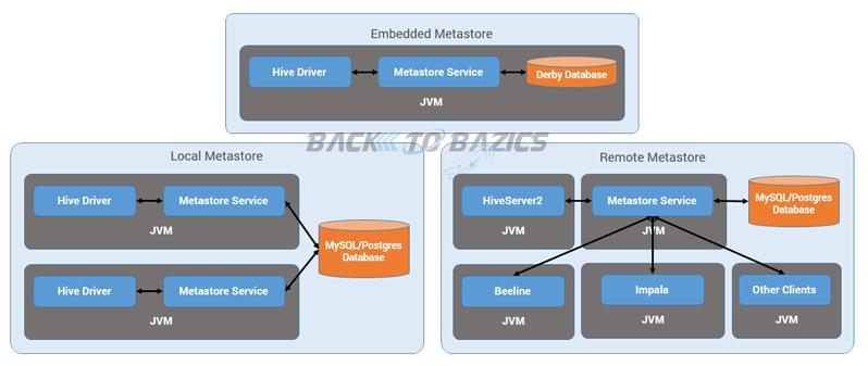 Hive Metastore Installation Modes