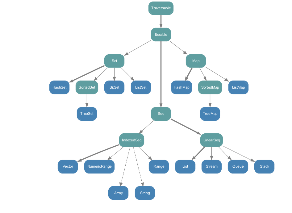 Scala Immutable Collections