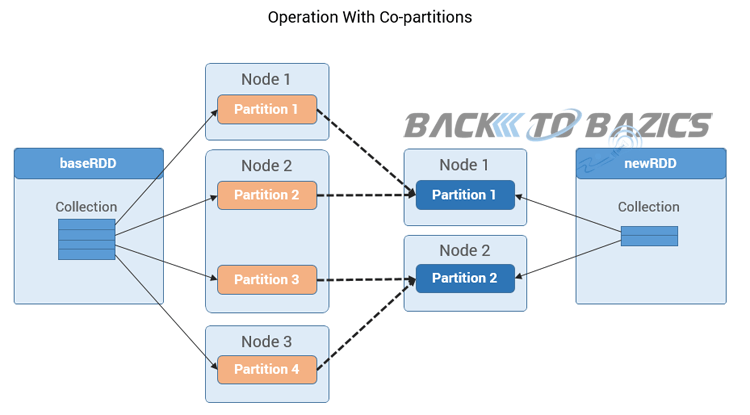 Spark RDD Narrow Operations Co-Partitioned