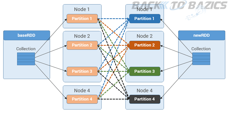 Spark RDD Wide Operations