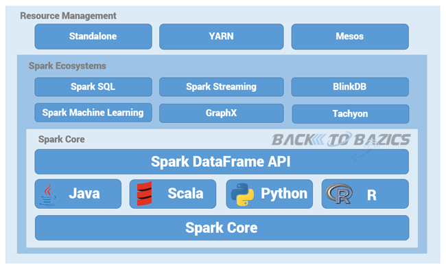 Apache Spark Architecture and Ecosystem