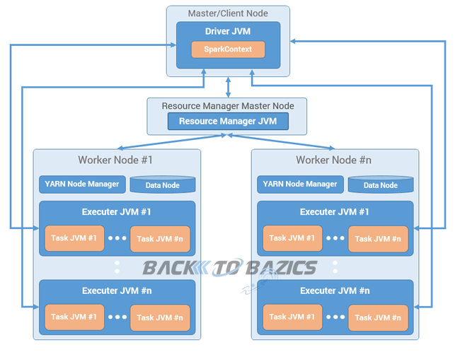 Apache Spark Cluster Architecture