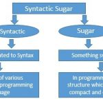 "What do you mean by term ""Syntactic Sugar""?"