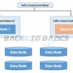 Understanding Hadoop 2.x Architecture and it's Daemons