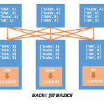 Apache Spark groupByKey Example