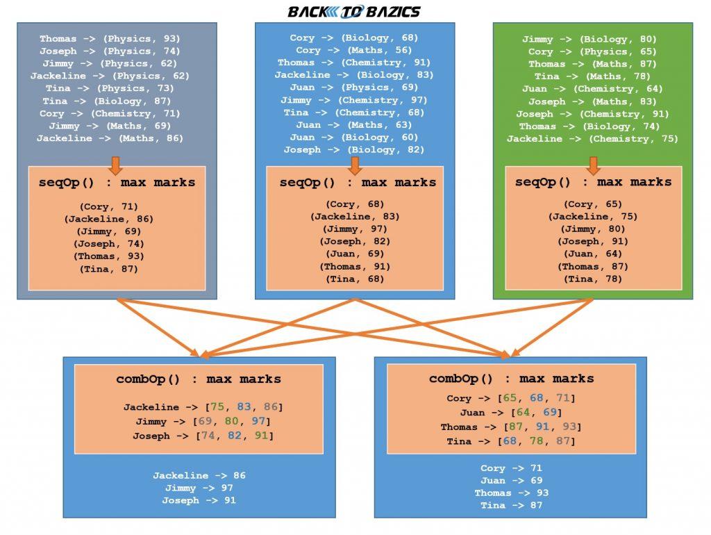 Apache Spark aggregateByKey Transformation