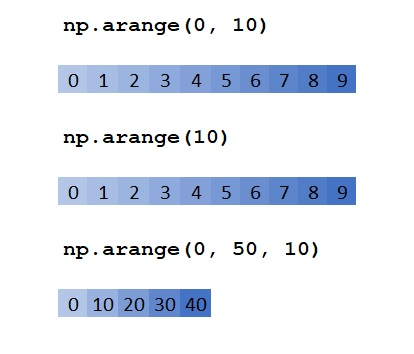 NumPy arange() Method