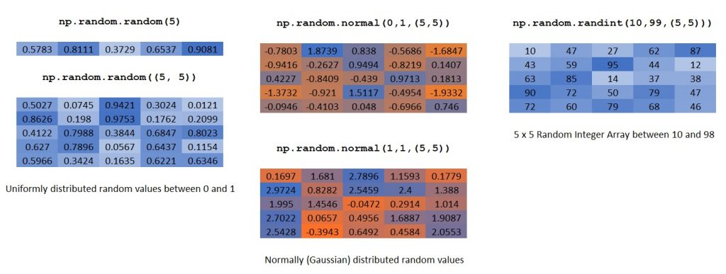 NumPy random Array Creation Methods