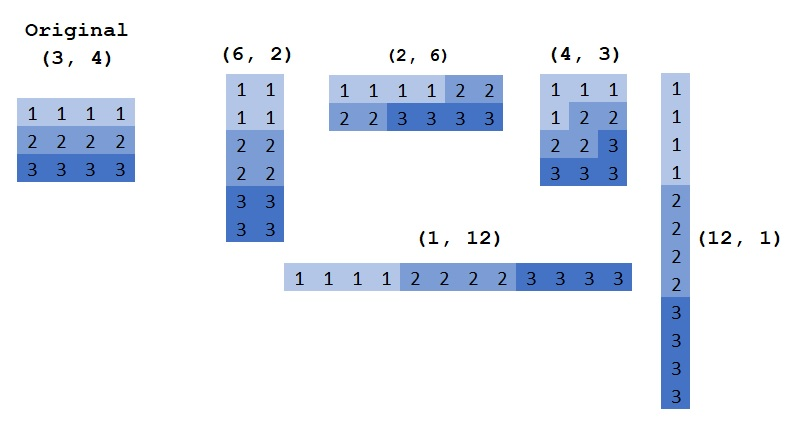 Numpy reshape() method Visulizations