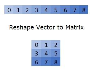 Python numpy reshape() Method