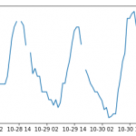 Pandas Time Series Data Manipulation