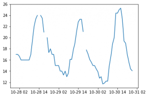 pandas time series plot